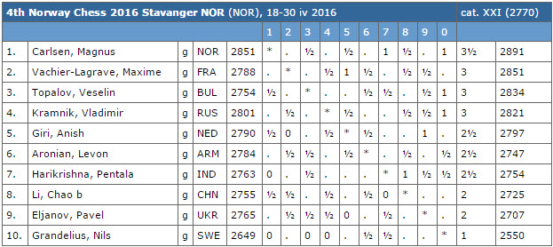 4th Norway Chess 2016 after Round 5