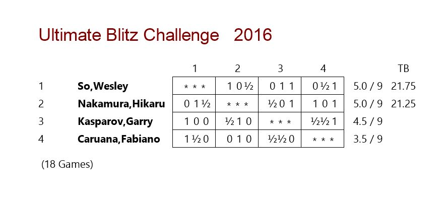 Day 1 Results: US Ultimate Blitz Chess Challenge 2016