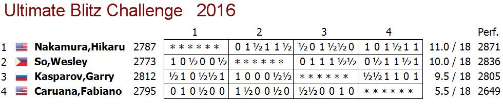 US Ultimate Blitz Challenge 2016 Final Standings