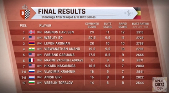 combined-results-leuven-2016-final