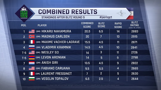 gct-combined-results