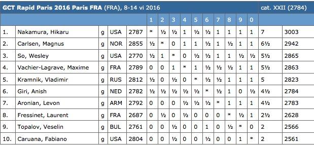 gct-paris-2016-rapid-results