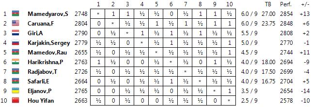 shamkir-2016-final