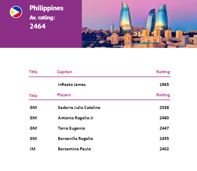 Philippines Contingents to the Buka 2016 Chess Olympiad