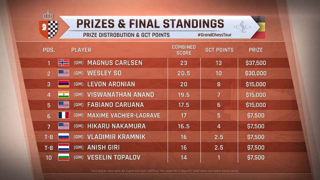 Grand Chess Tour (2016) Leuven Final Ranking.