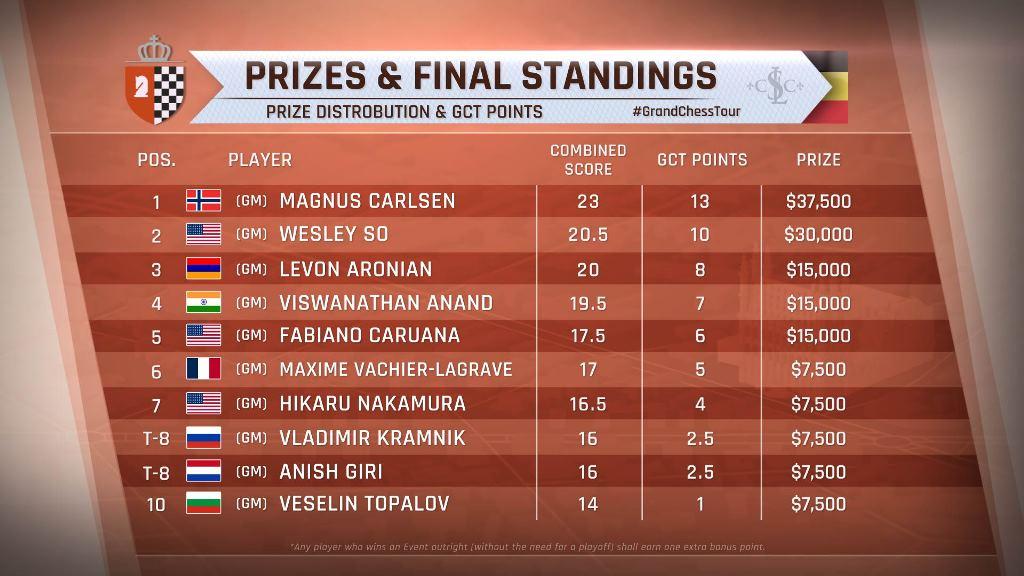 Grand Chess Tour (2016) Leuven Final Ranking.