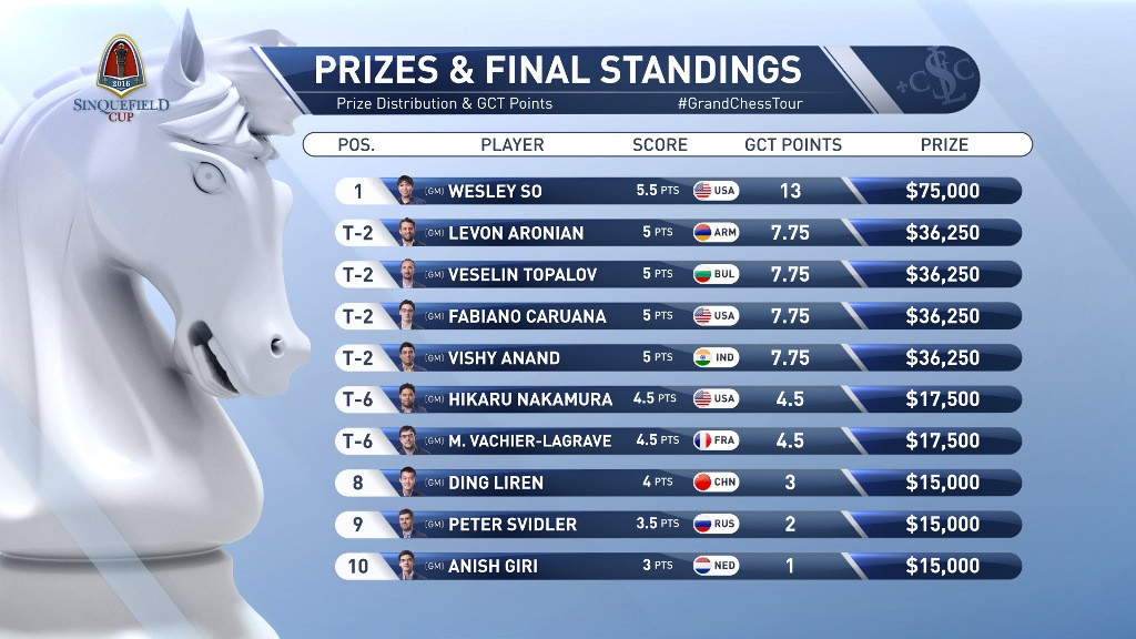 Grand Chess Tour (2016) Sinquefield Cup Final Ranking.