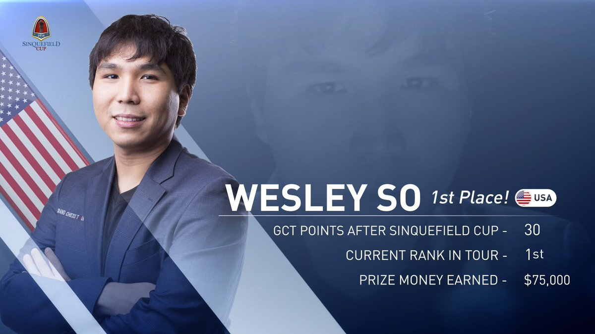 wesley-so-leads-grand-chess-tour-2016