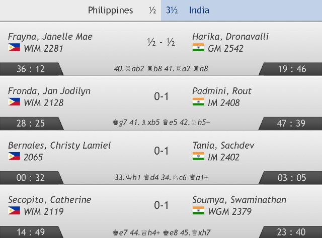 philippines-india-r3-baku-2016-women
