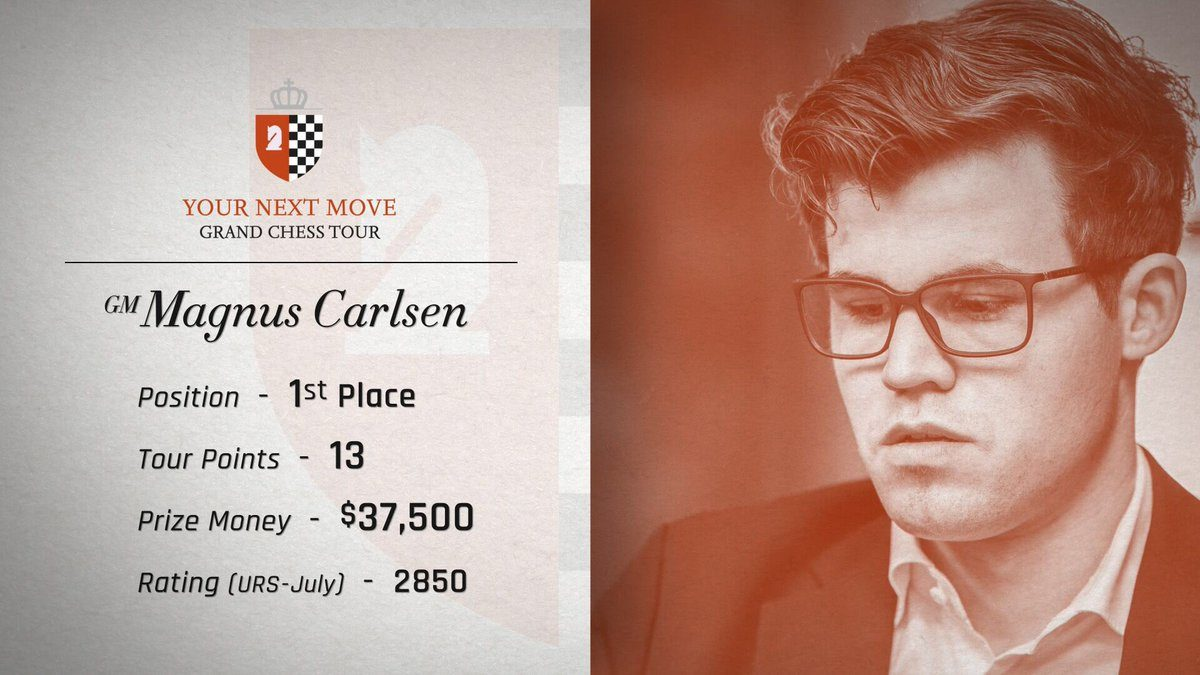Magnus Carlsen wins Your Next Move 2017 – Leuven