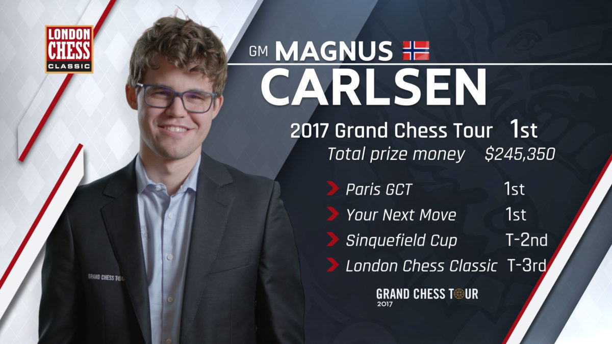 Caruana Wins London Chess Classic 2017; Carlsen Bags Home the Grand Chess Tour 2017 Title